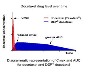 depdocetaxel-drugleadovertime